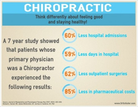 rethink_chiropractic_infographic-600x464